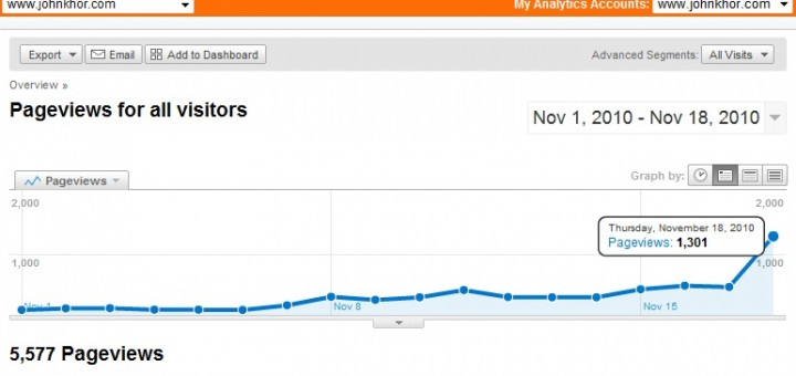 Google Analytics: www.johnkhor.com hits 1301 pageviews a day
