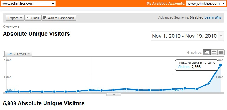 Google Analytics: www.johnkhor.com hits 2366 absolute unique visitors a day