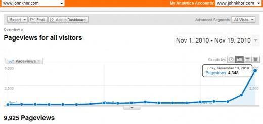 Google Analytics: www.johnkhor.com hits 4348 pageviews a day