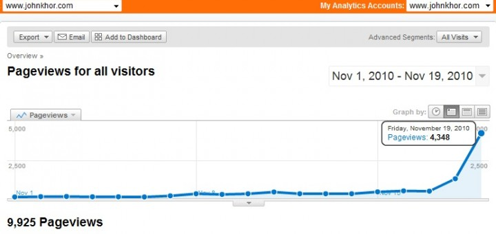 Google Analytics: www.johnkhor.com hits 4348 pageviews a day
