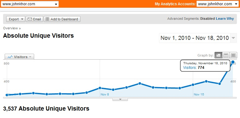 Google Analytics: www.johnkhor.com hits 774 absolute unique visitos a day