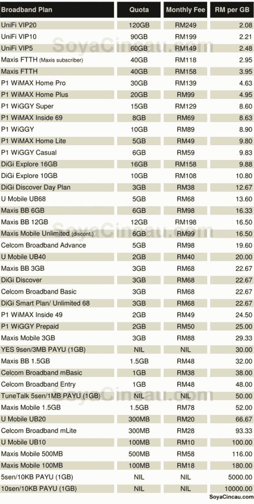 Malaysia broadband price comparison