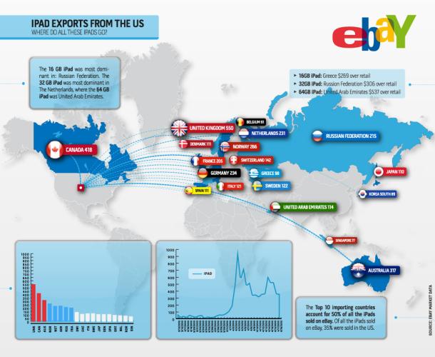 eBay iPad 1 sales to international countries