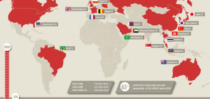 eBay iPad 2 sales to international countries