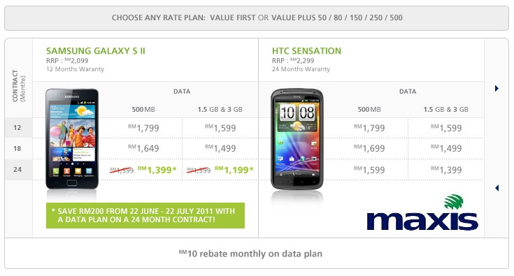 Maxis offers HTC Sensation in Malaysia