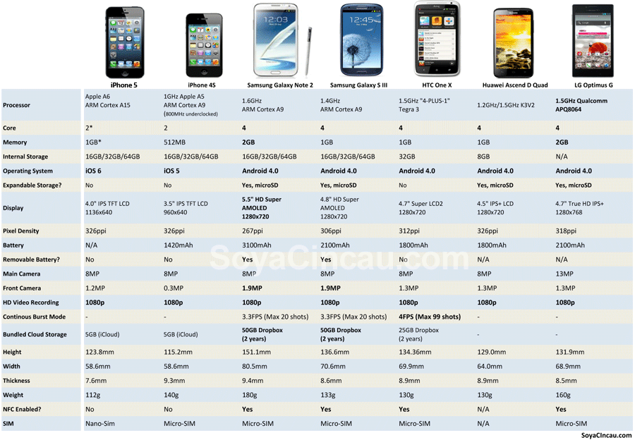 iPhone 5 VS iPhone 4S VS Galaxy S3 VS Galaxy Note II VS HTC One X VS Huawei Ascend D Quad VS LG Optimus G