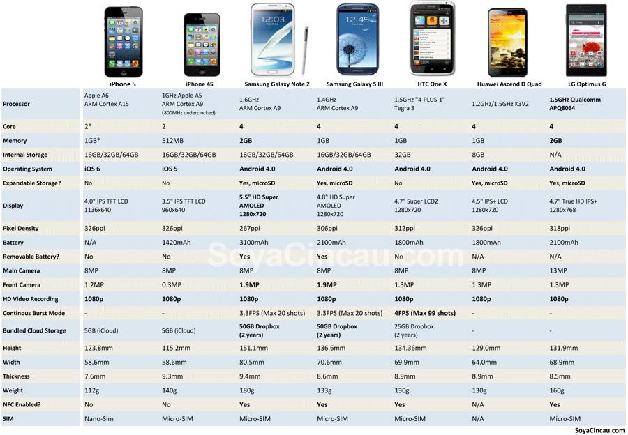 iPhone 5 VS iPhone 4S VS Galaxy S3 VS Galaxy Note II VS HTC One X VS Huawei Ascend D Quad VS LG Optimus G